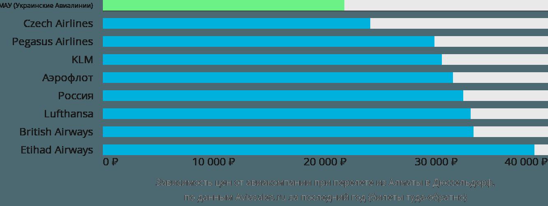 Динамика цен в зависимости от авиакомпании, совершающей перелет из Алматы в Дюссельдорф