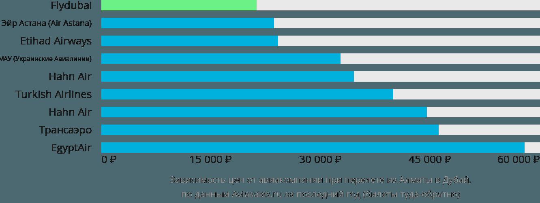 Динамика цен в зависимости от авиакомпании, совершающей перелет из Алматы в Дубай