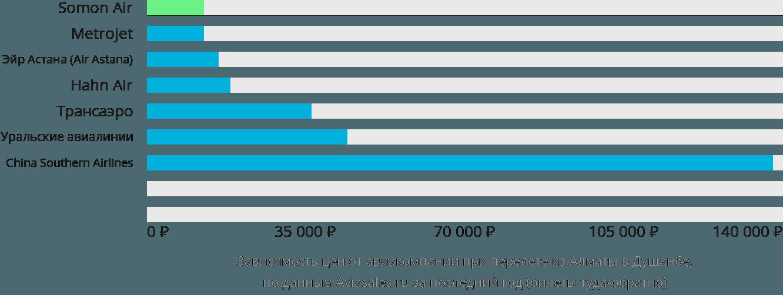 Динамика цен в зависимости от авиакомпании, совершающей перелет из Алматы в Душанбе