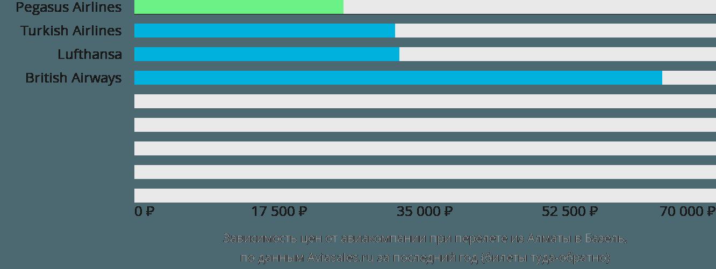 Динамика цен в зависимости от авиакомпании, совершающей перелет из Алматы в Базель