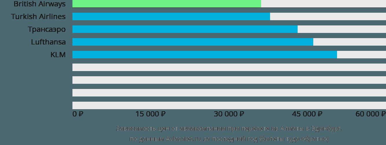 Динамика цен в зависимости от авиакомпании, совершающей перелет из Алматы в Эдинбург