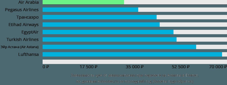 Динамика цен в зависимости от авиакомпании, совершающей перелет из Алматы в Египет