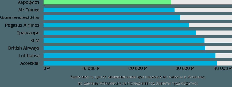 Динамика цен в зависимости от авиакомпании, совершающей перелет из Алматы в Испанию