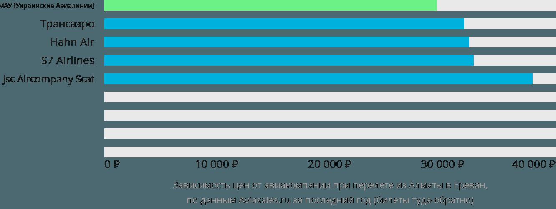 Динамика цен в зависимости от авиакомпании, совершающей перелет из Алматы в Ереван