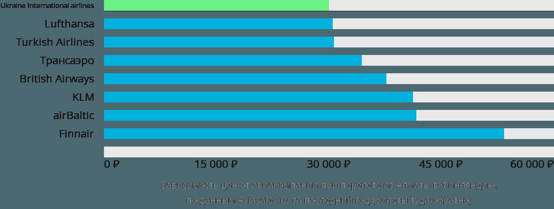 Динамика цен в зависимости от авиакомпании, совершающей перелет из Алматы в Финляндию