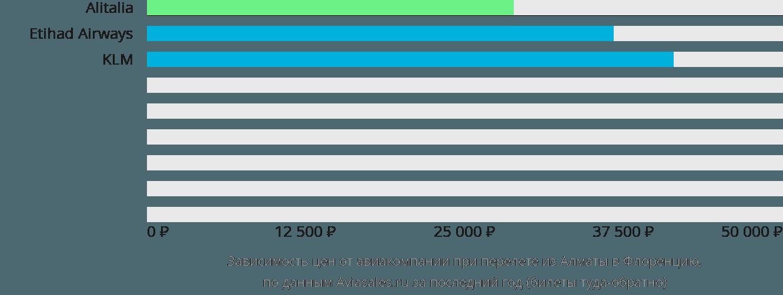 Динамика цен в зависимости от авиакомпании, совершающей перелет из Алматы в Флоренцию