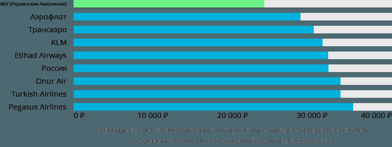 Динамика цен в зависимости от авиакомпании, совершающей перелет из Алматы во Франкфурт-на-Майне