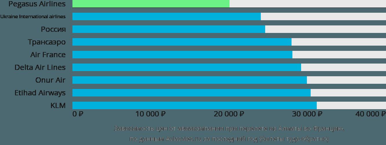 Динамика цен в зависимости от авиакомпании, совершающей перелет из Алматы во Францию