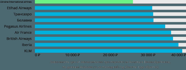 Динамика цен в зависимости от авиакомпании, совершающей перелет из Алматы в Великобританию