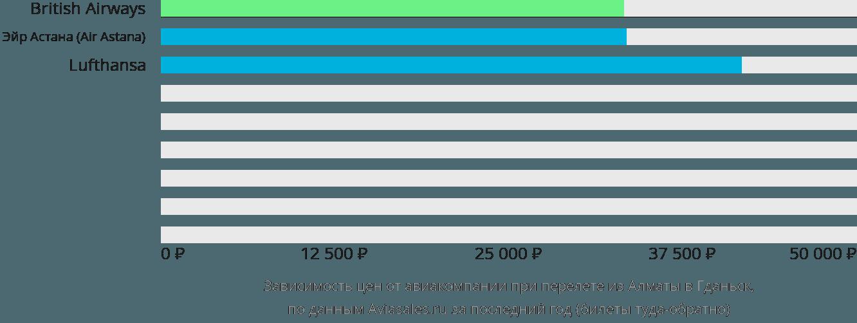 Динамика цен в зависимости от авиакомпании, совершающей перелет из Алматы в Гданьск