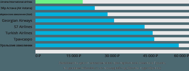 Динамика цен в зависимости от авиакомпании, совершающей перелёт из Алматы в Грузию