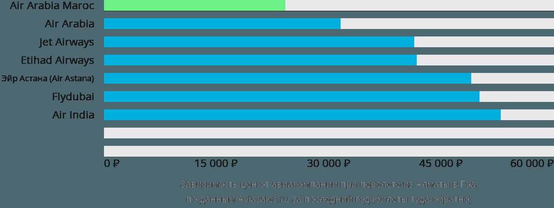 Динамика цен в зависимости от авиакомпании, совершающей перелет из Алматы в Гоа