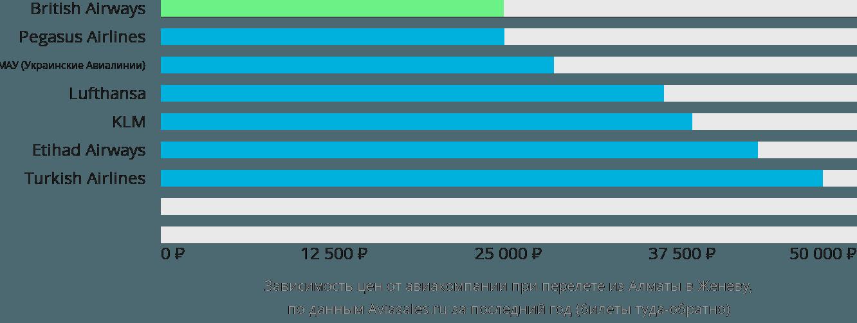 Динамика цен в зависимости от авиакомпании, совершающей перелет из Алматы в Женеву