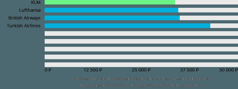 Динамика цен в зависимости от авиакомпании, совершающей перелет из Алматы в Ганновер