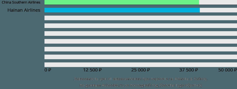 Динамика цен в зависимости от авиакомпании, совершающей перелет из Алматы в Хайкоу
