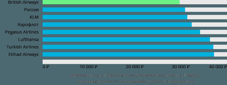 Динамика цен в зависимости от авиакомпании, совершающей перелет из Алматы в Гамбург