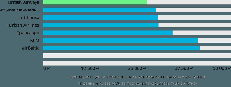 Динамика цен в зависимости от авиакомпании, совершающей перелет из Алматы в Хельсинки