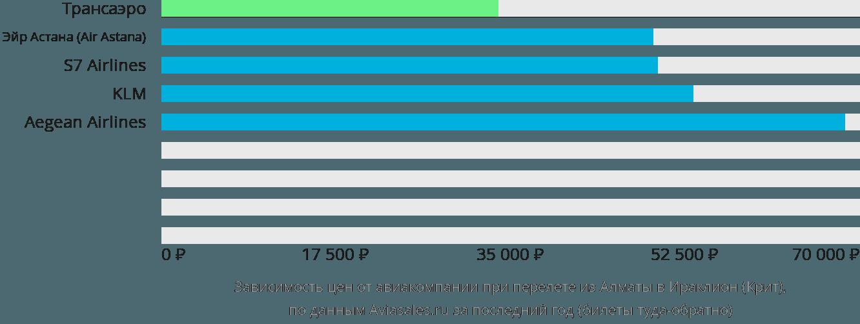 Динамика цен в зависимости от авиакомпании, совершающей перелет из Алматы в Ираклион (Крит)