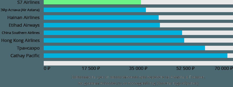 Динамика цен в зависимости от авиакомпании, совершающей перелет из Алматы в Гонконг