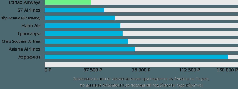 Динамика цен в зависимости от авиакомпании, совершающей перелет из Алматы на Пхукет