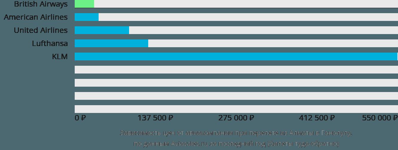 Динамика цен в зависимости от авиакомпании, совершающей перелет из Алматы в Гонолулу