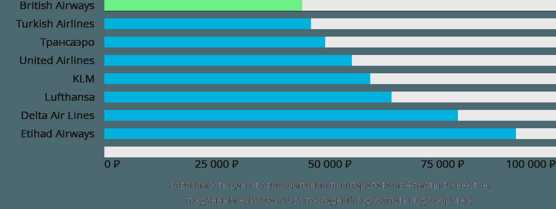 Динамика цен в зависимости от авиакомпании, совершающей перелет из Алматы в Хьюстон