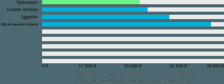 Динамика цен в зависимости от авиакомпании, совершающей перелет из Алматы в Хургаду