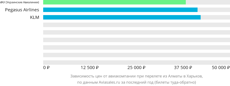 Динамика цен в зависимости от авиакомпании, совершающей перелет из Алматы в Харьков