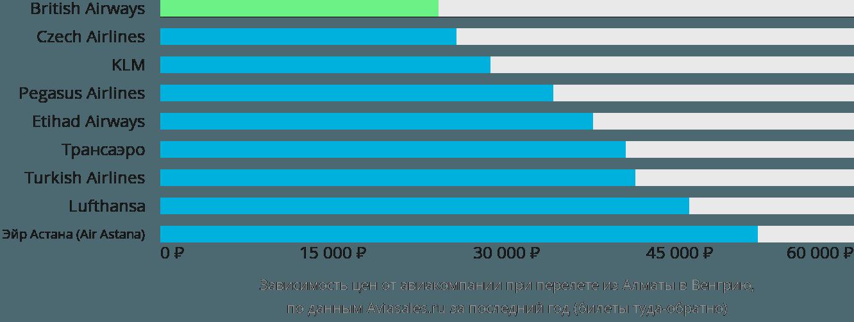 Динамика цен в зависимости от авиакомпании, совершающей перелет из Алматы в Венгрию