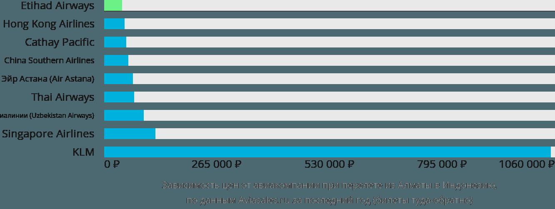 Динамика цен в зависимости от авиакомпании, совершающей перелет из Алматы в Индонезию
