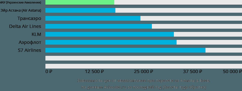 Динамика цен в зависимости от авиакомпании, совершающей перелет из Алматы в Киев