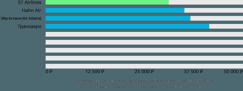 Динамика цен в зависимости от авиакомпании, совершающей перелет из Алматы в Иркутск