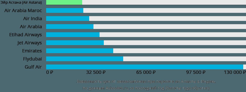 Динамика цен в зависимости от авиакомпании, совершающей перелет из Алматы в Индию