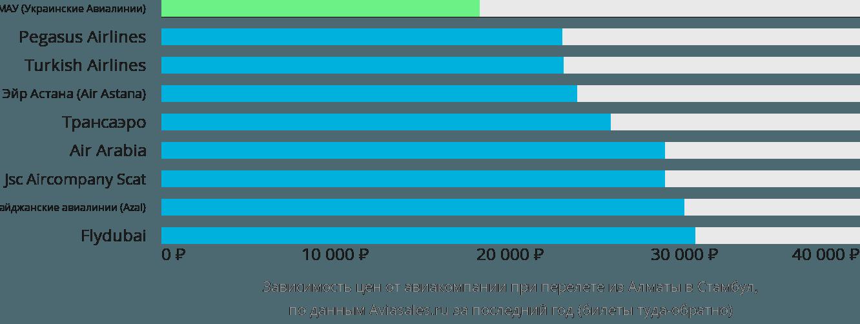 Цена билета на самолет алматы стамбул дешевые билеты на самолет калининград краснодар