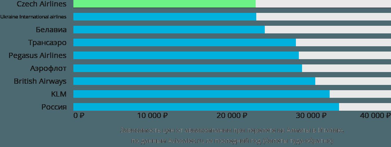 Динамика цен в зависимости от авиакомпании, совершающей перелет из Алматы в Италию