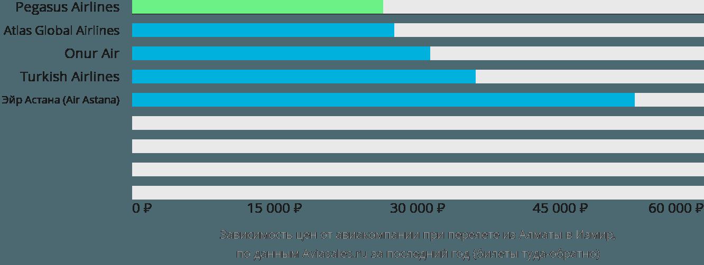 Динамика цен в зависимости от авиакомпании, совершающей перелет из Алматы в Измир