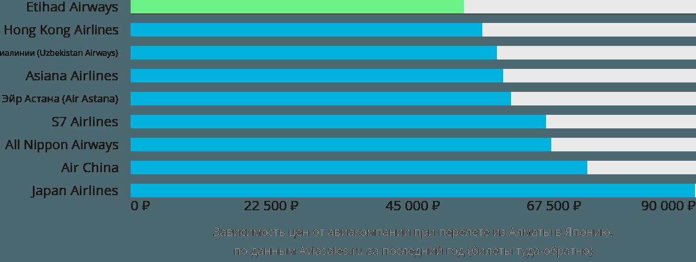 Динамика цен в зависимости от авиакомпании, совершающей перелет из Алматы в Японию
