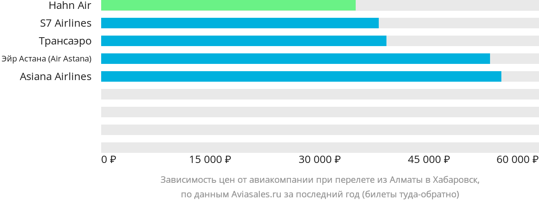 Динамика цен в зависимости от авиакомпании, совершающей перелет из Алматы в Хабаровск