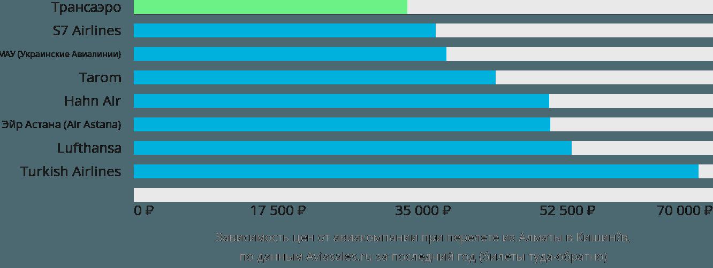 Динамика цен в зависимости от авиакомпании, совершающей перелет из Алматы в Кишинёв