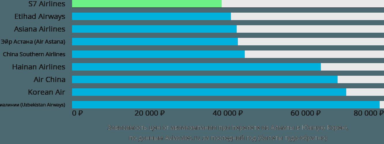 Динамика цен в зависимости от авиакомпании, совершающей перелет из Алматы в Южную Корею