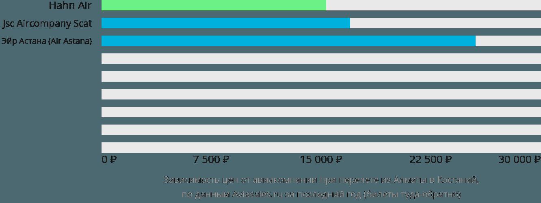 Динамика цен в зависимости от авиакомпании, совершающей перелет из Алматы в Костанай