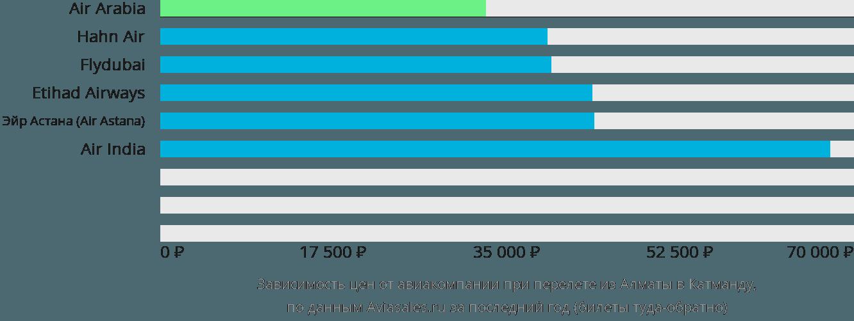 Динамика цен в зависимости от авиакомпании, совершающей перелет из Алматы в Катманду