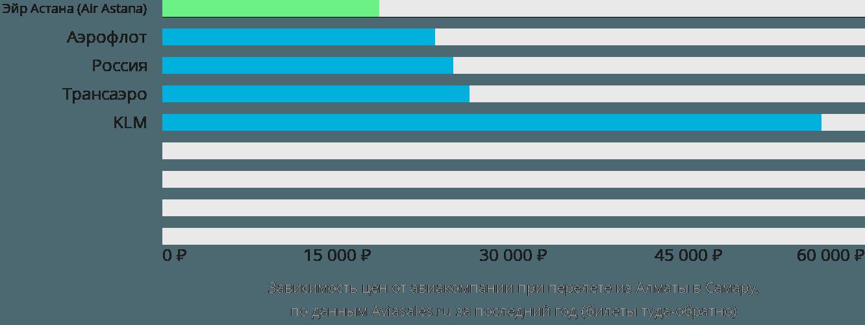 Динамика цен в зависимости от авиакомпании, совершающей перелет из Алматы в Самару