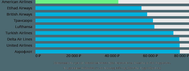 Динамика цен в зависимости от авиакомпании, совершающей перелет из Алматы в Лос-Анджелес