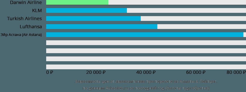 Динамика цен в зависимости от авиакомпании, совершающей перелет из Алматы в Лейпциг