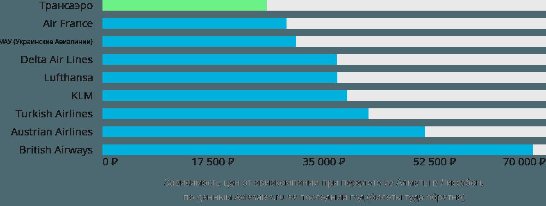 Динамика цен в зависимости от авиакомпании, совершающей перелет из Алматы в Лиссабон