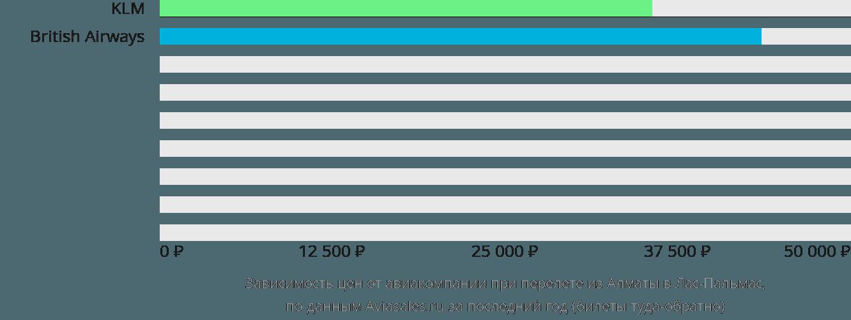 Динамика цен в зависимости от авиакомпании, совершающей перелет из Алматы в Лас-Пальмас