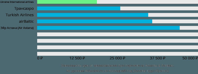 Динамика цен в зависимости от авиакомпании, совершающей перелет из Алматы в Латвию