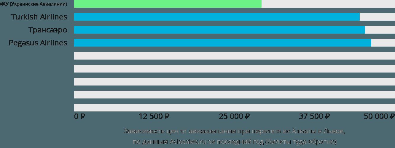 Динамика цен в зависимости от авиакомпании, совершающей перелет из Алматы в Львов