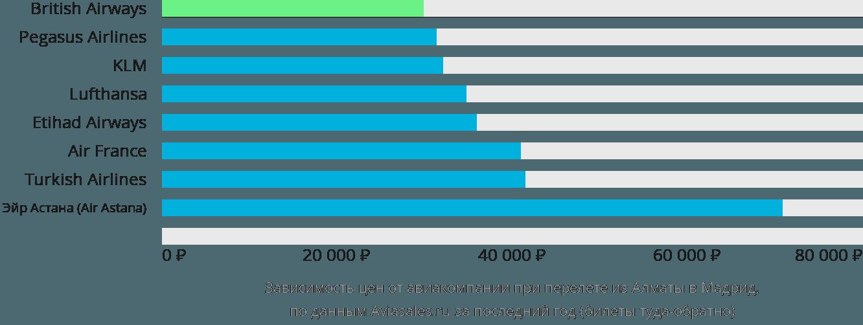 Динамика цен в зависимости от авиакомпании, совершающей перелет из Алматы в Мадрид